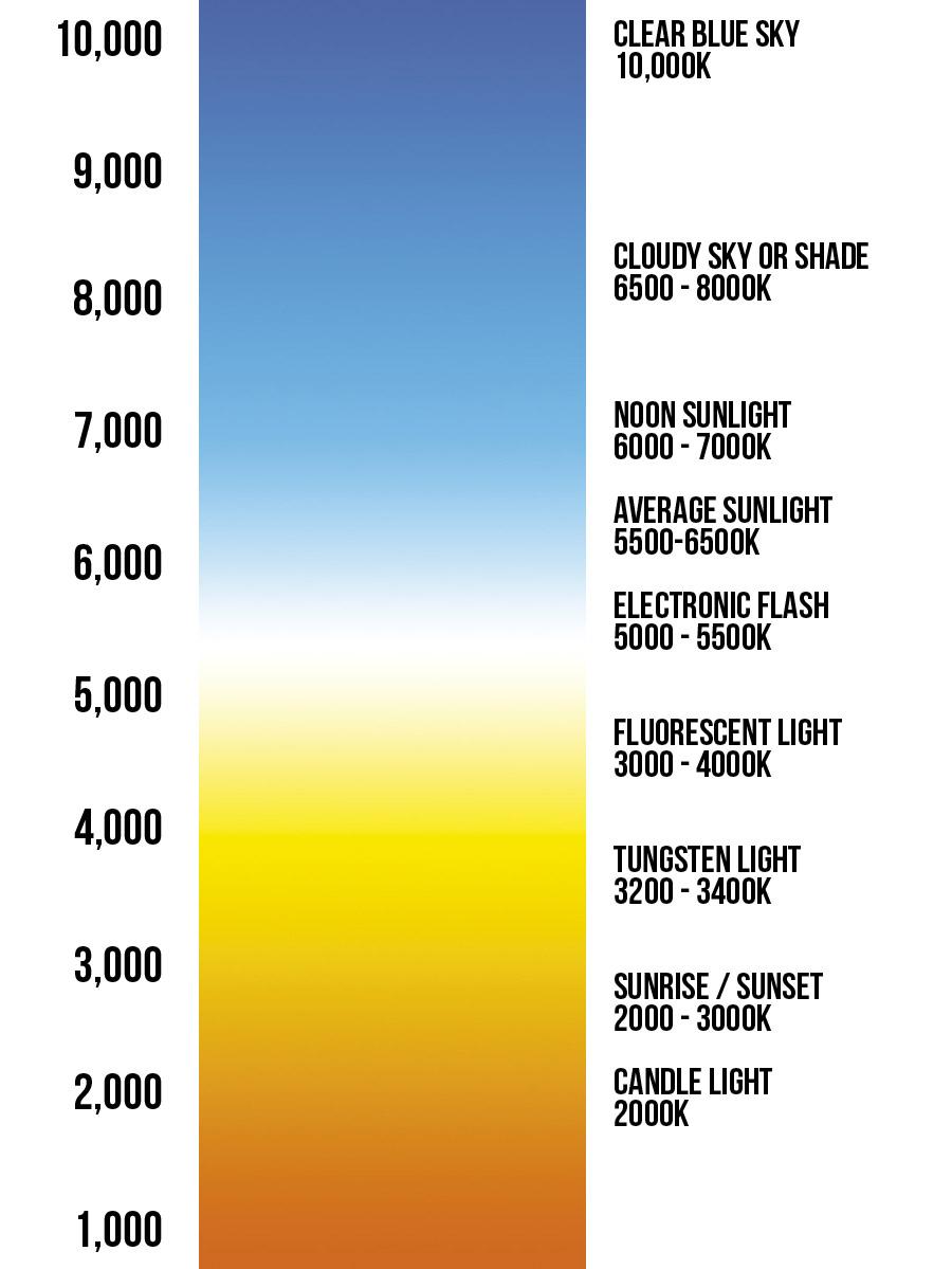 Similiar Color Temperature Scale Keywords